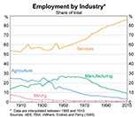 Employment by industry as a percentage of total employment in Australia from 1900 to 2010.