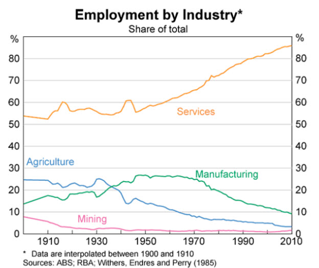 Employment by industry as a percentage of total employment in Australia from 1900 to 2010. Federal Chamber of Automotive Industries