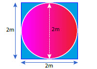 Diagram of a circle inside a square. Circle is 2 metres in diameter. Square is 2 metres by 2 metres.